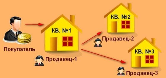Схема альтернативной сделки купли-продажи квартир