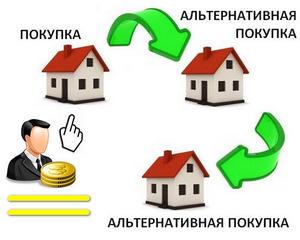 Альтернативная продажа и покупка квартиры