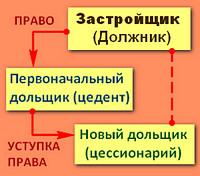 Заключение договора уступки – согласие застройщика