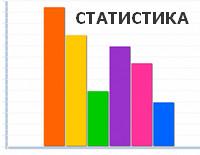 Статистика банка и проверка квартиры